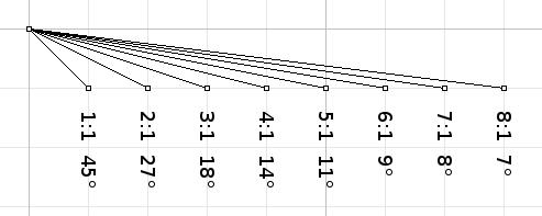 Kite Line Angle